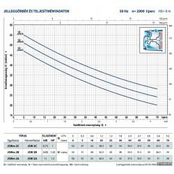 "Pedrollo JSWM 2AX centrifugál szivattyú 3 m3/h-34 m-1,1 kW-1"""